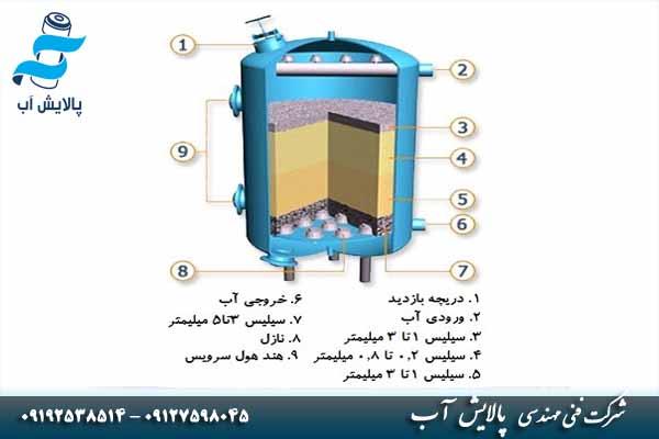 فیلتر شنی چیست ؟